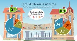 Penduduk Makmur Indonesia