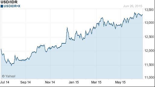 Perkembangan Nilai Kurs Rupiah Terhadap Dollar